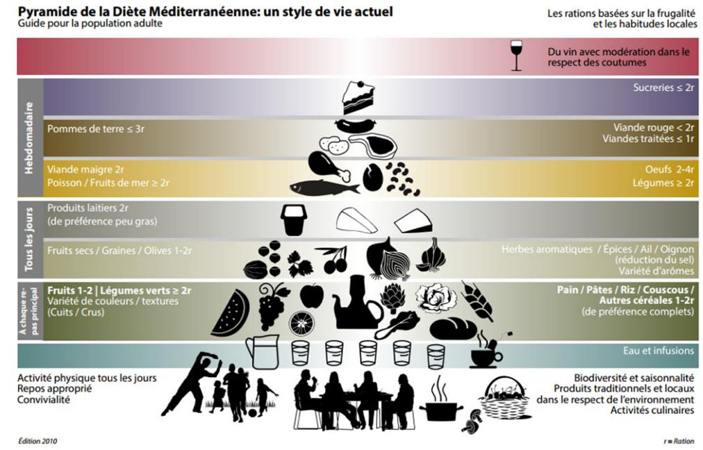pyramide diete mediterraneenne